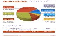 Deutscher Heimtiermarkt mit einem Umsatzplus