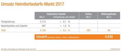 Umsatz Heimtierbedarfs-Markt 2017; Bildquelle: ZZF