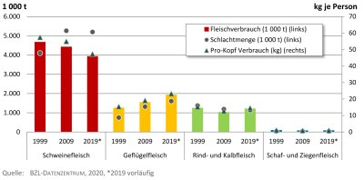 Schlachtmenge versus Fleischverbrauch 1999, 2009, 2019 in tausend Tonnen.; Bildquelle: Thünen-Institut