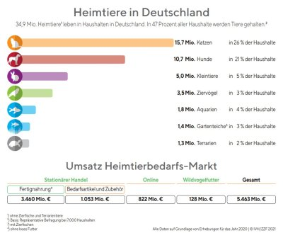 Der Gesamtumsatz der deutschen Heimtierbranche 2020 lag bei rund 5,5 Milliarden Euro; Bildquelle: IVH/ZZF