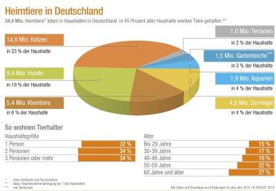 Zahl der Heimtiere in Deutschland bleibt auch 2018 stabil; Bildquelle: Industrieverband Heimtierbedarf (IVH) e. V.