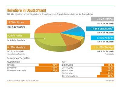 Zahl der Heimtiere in Deutschland ; Bildquelle: ZZF
