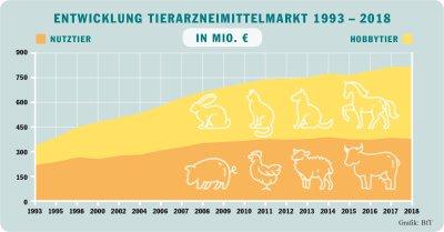 Entwicklung des Tierarzneimittelmarktes ; Bildquelle: BfT