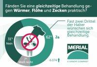 VDH-Umfrage zeigt: Zwei Drittel der Hundehalter wünschen sich Endektozid