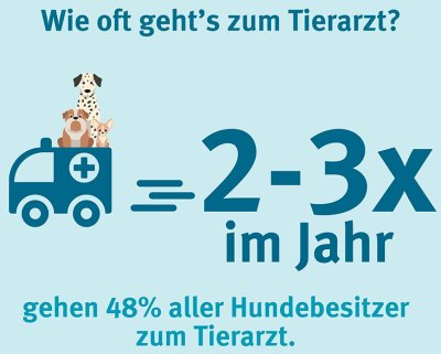 forsa-Studie zu Tierkrankenversicherungen; Bildquelle: Gothaer Tierkrankenversicherung